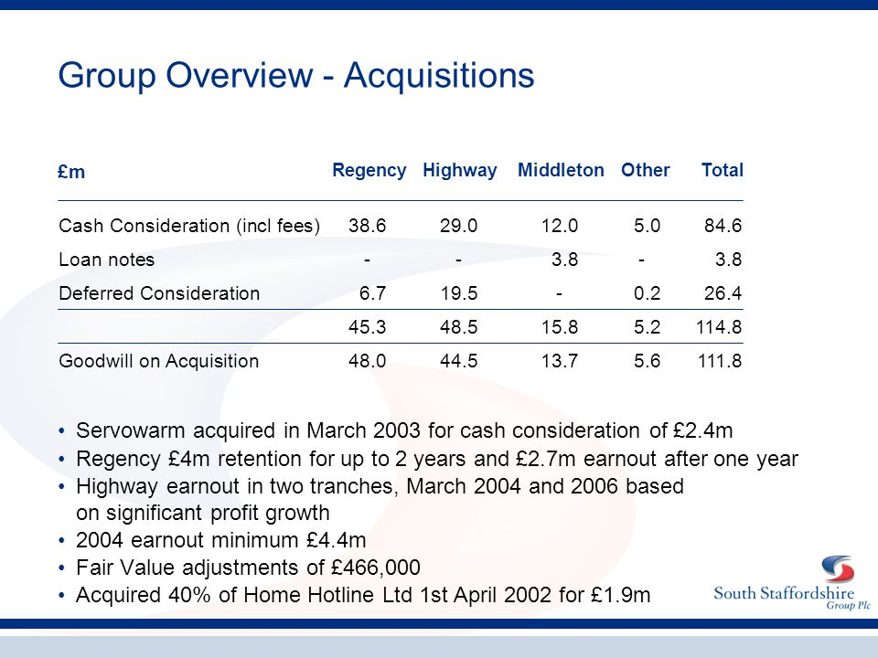 Group Overview - Acquisitions Servowarm acquired in March 2003 for cash consideration of £2.4m Regency £4m retention for up to 2 years and £2.7m earno