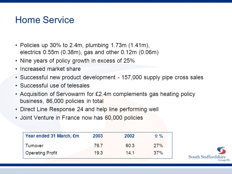 Home Service Policies up 30% to 2.4m, plumbing 1.73m (1.41m), electrics 0.55m (0.38m), gas and other 0.12m (0.06m) Nine years of policy growth in exce