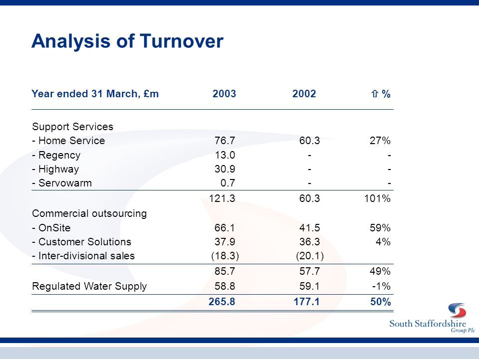 Analysis of Turnover Support Services - Home Service76.760.327% - Regency13.0-- - Highway30.9-- - Servowarm0.7-- 121.360.3101% Commercial outsourcing