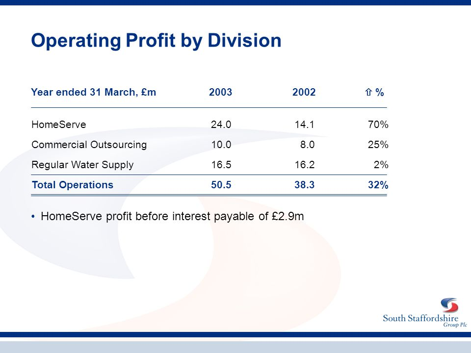 Operating Profit by Division HomeServe profit before interest payable of £2.9m HomeServe24.014.170% Commercial Outsourcing10.08.025% Regular Water Sup
