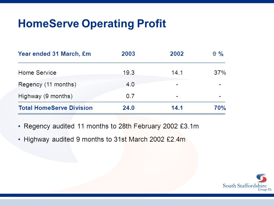 HomeServe Operating Profit Regency audited 11 months to 28th February 2002 £3.1m Highway audited 9 months to 31st March 2002 £2.4m Home Service19.314.