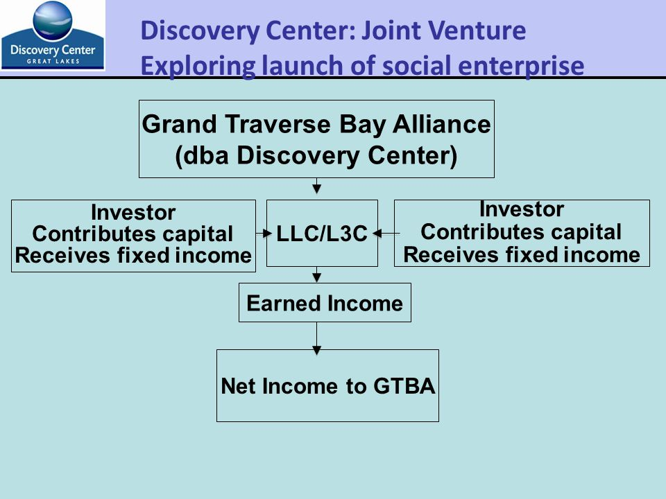 Grand Traverse Bay Alliance (dba Discovery Center) LLC/L3C Earned Income Investor Contributes capital Receives fixed income Investor Contributes capital Receives fixed income Net Income to GTBA