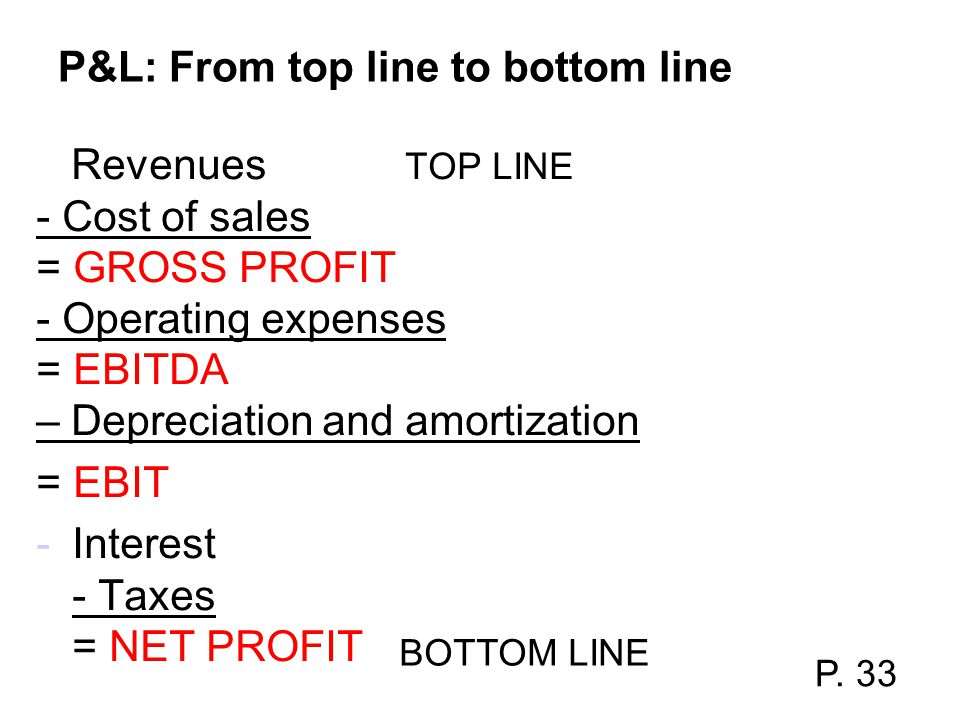 P&L: From top line to bottom line Revenues TOP LINE - Cost of sales = GROSS PROFIT - Operating expenses = EBITDA – Depreciation and amortization = EBI