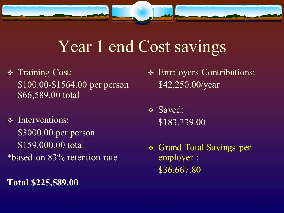 Year 1 end Cost savings  Training Cost: $100.00-$1564.00 per person $66,589.00 total  Interventions: $3000.00 per person $159,000.00 total *based on 83% retention rate Total $225,589.00  Employers Contributions: $42,250.00/year  Saved: $183,339.00  Grand Total Savings per employer : $36,667.80