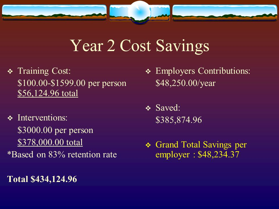 Year 2 Cost Savings  Training Cost: $100.00-$1599.00 per person $56,124.96 total  Interventions: $3000.00 per person $378,000.00 total *Based on 83% retention rate Total $434,124.96  Employers Contributions: $48,250.00/year  Saved: $385,874.96  Grand Total Savings per employer : $48,234.37