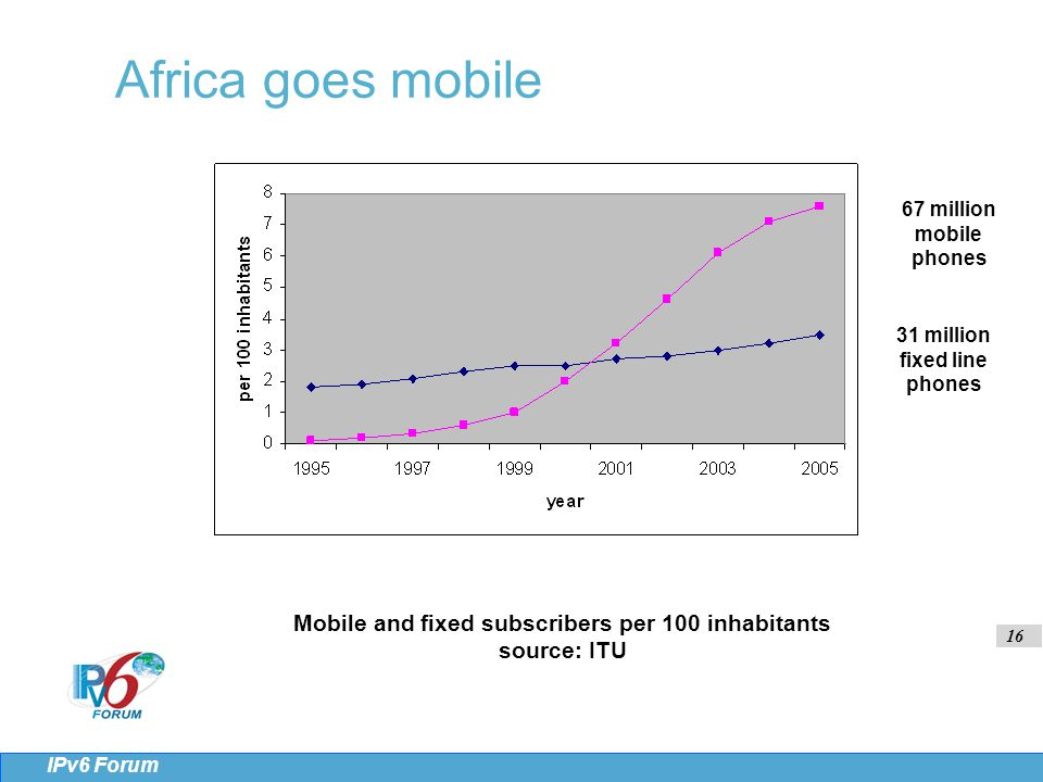 16 IPv6 Forum Africa goes mobile Mobile and fixed subscribers per 100 inhabitants source: ITU 67 million mobile phones 31 million fixed line phones