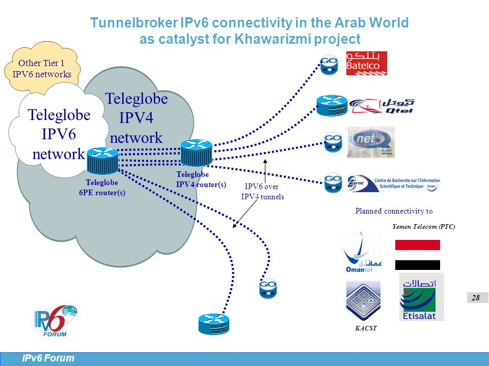 28 IPv6 Forum Yemen Telecom (PTC) KACST Teleglobe IPV6 network Teleglobe 6PE router(s) Teleglobe IPV4 router(s) Teleglobe IPV4 network Tunnelbroker IPv6 connectivity in the Arab World as catalyst for Khawarizmi project Planned connectivity to IPV6 over IPV4 tunnels Other Tier 1 IPV6 networks