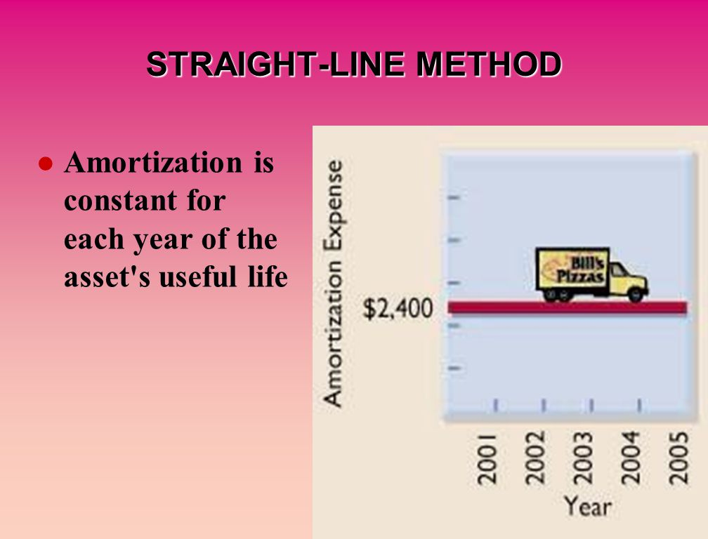 Amortization is constant for each year of the asset s useful life