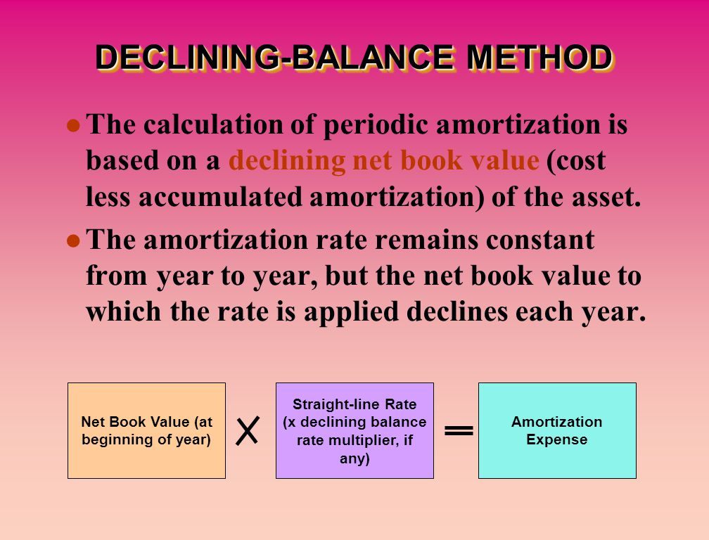DECLINING-BALANCE METHOD The calculation of periodic amortization is based on a declining net book value (cost less accumulated amortization) of the asset.