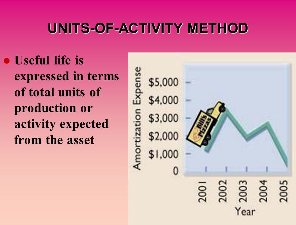 UNITS-OF-ACTIVITY METHOD Useful life is expressed in terms of total units of production or activity expected from the asset