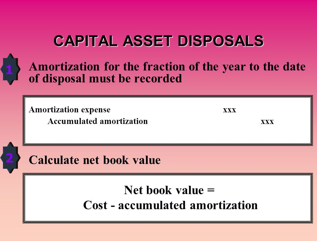 Amortization for the fraction of the year to the date of disposal must be recorded Amortization expensexxx Accumulated amortization xxx Calculate net book value Net book value = Cost - accumulated amortization 1 2