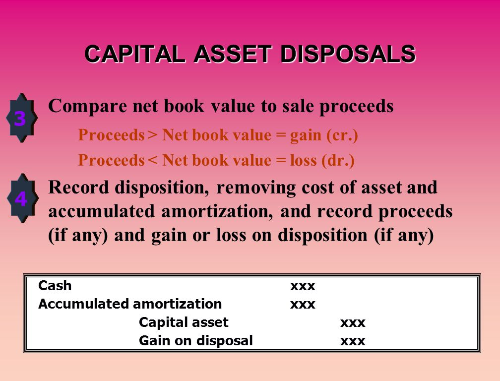 CAPITAL ASSET DISPOSALS Compare net book value to sale proceeds Proceeds > Net book value = gain (cr.) Proceeds < Net book value = loss (dr.) Record disposition, removing cost of asset and accumulated amortization, and record proceeds (if any) and gain or loss on disposition (if any) 3 4 Cashxxx Accumulated amortizationxxx Capital assetxxx Gain on disposalxxx