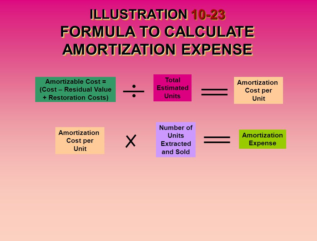 ILLUSTRATION 10-23 FORMULA TO CALCULATE AMORTIZATION EXPENSE Amortizable Cost = (Cost – Residual Value + Restoration Costs) Total Estimated Units Amortization Cost per Unit Amortization Cost per Unit Number of Units Extracted and Sold Amortization Expense