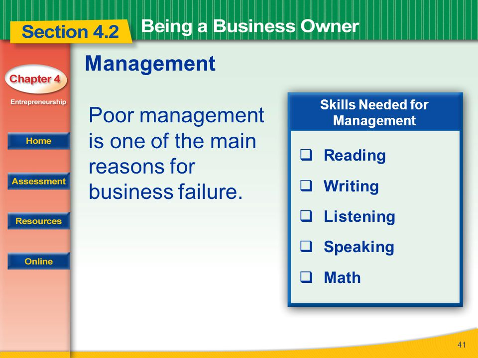 41 Management Poor management is one of the main reasons for business failure. Skills Needed for Management  Reading  Writing  Listening  Speaking