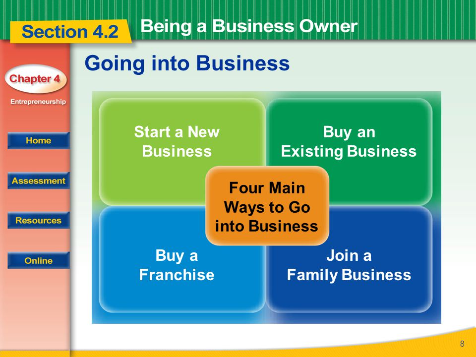 8 Going into Business Four Main Ways to Go into Business Start a New Business Buy an Existing Business Buy a Franchise Join a Family Business