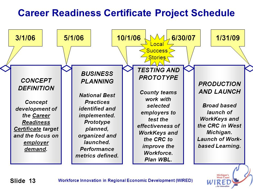 Workforce Innovation in Regional Economic Development (WIRED) Slide 13 Career Readiness Certificate Project Schedule CONCEPT DEFINITION Concept develo
