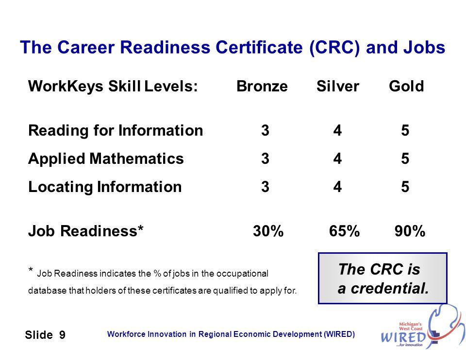Workforce Innovation in Regional Economic Development (WIRED) Slide 10 From: www.careerreadinesscertificate.com, revised June 2006.