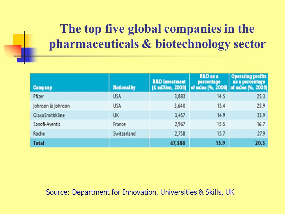 The top five global companies in the pharmaceuticals & biotechnology sector Source: Department for Innovation, Universities & Skills, UK