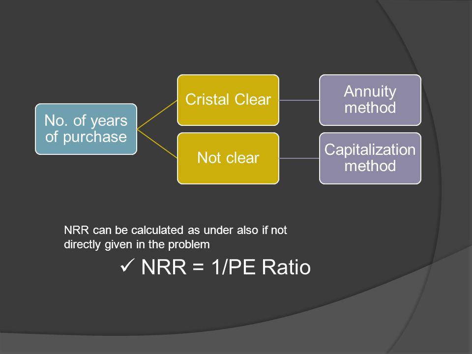 Annuity method : Annuity method Super profit Annuity value 1 (1+r)^n Super Profit * Annuity value = GOOD WILL