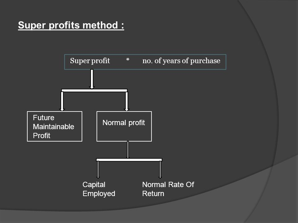 Super profits methodCapitalization methodAnnuity method Methods of valuing Goodwill :