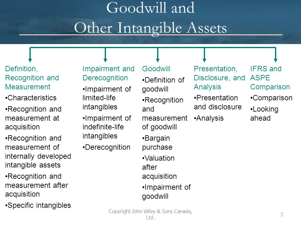 Characteristics Intangible assets must meet all of the following characteristics: 1.They are identifiable, having at least one of the following characteristics: i.Results from contractual or legal rights, or ii.Can be separated from the entity and sold, rented, exchanged, transferred or licensed 2.They lack physical substance, and 3.They are non-monetary Identifiable intangibles with similar characteristics should be grouped and reported together Copyright John Wiley & Sons Canada, Ltd.