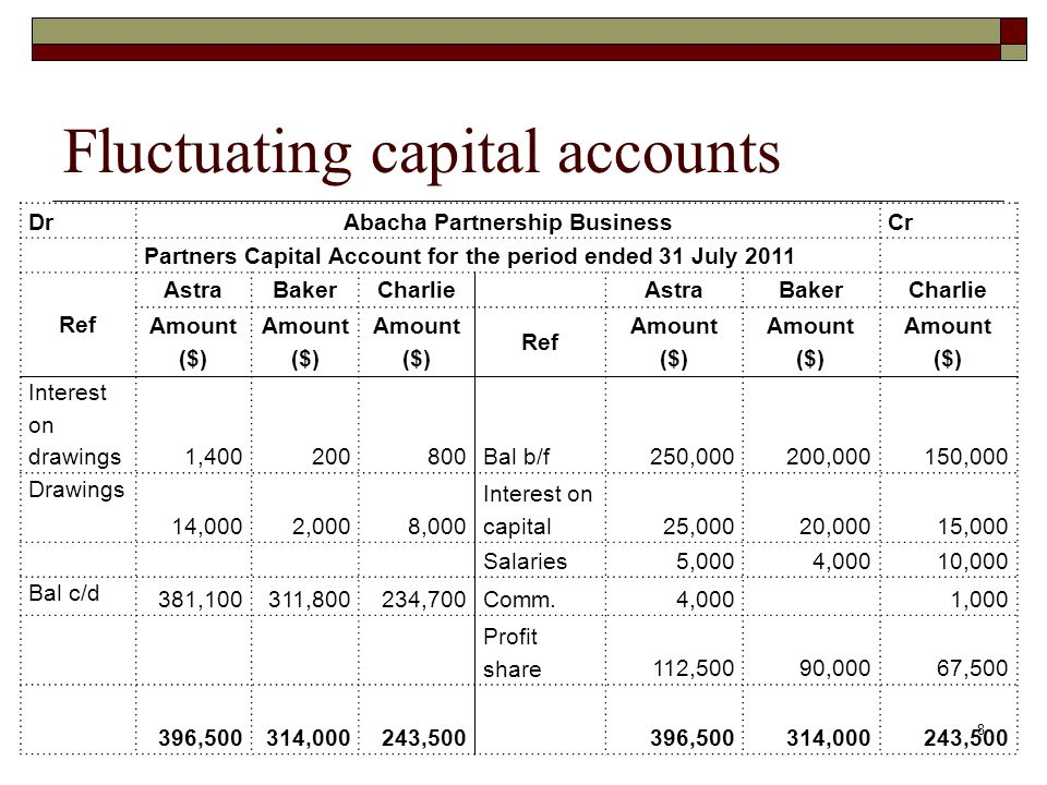 Fluctuating capital accounts 8 DrAbacha Partnership BusinessCr Partners Capital Account for the period ended 31 July 2011 Ref AstraBakerCharlieAstraBakerCharlie Amount ($) Ref Amount ($) Interest on drawings 1,400200800Bal b/f250,000200,000150,000 Drawings 14,0002,0008,000 Interest on capital25,00020,00015,000 Salaries5,0004,00010,000 Bal c/d 381,100311,800234,700Comm.4,0001,000 Profit share112,50090,00067,500 396,500314,000243,500396,500314,000243,500