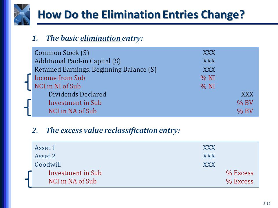 5-15 How Do the Elimination Entries Change.