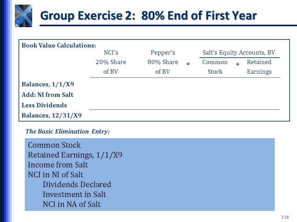5-18 Group Exercise 2: 80% End of First Year Book Value Calculations: NCI'sPepper'sSalt's Equity Accounts, BV 20% Share80% ShareCommonRetained of BVof BVStockEarnings Balances, 1/1/X9 Add: NI from Salt Less Dividends Balances, 12/31/X9 The Basic Elimination Entry: Common Stock Retained Earnings, 1/1/X9 Income from Salt NCI in NI of Salt Dividends Declared Investment in Salt NCI in NA of Salt + =