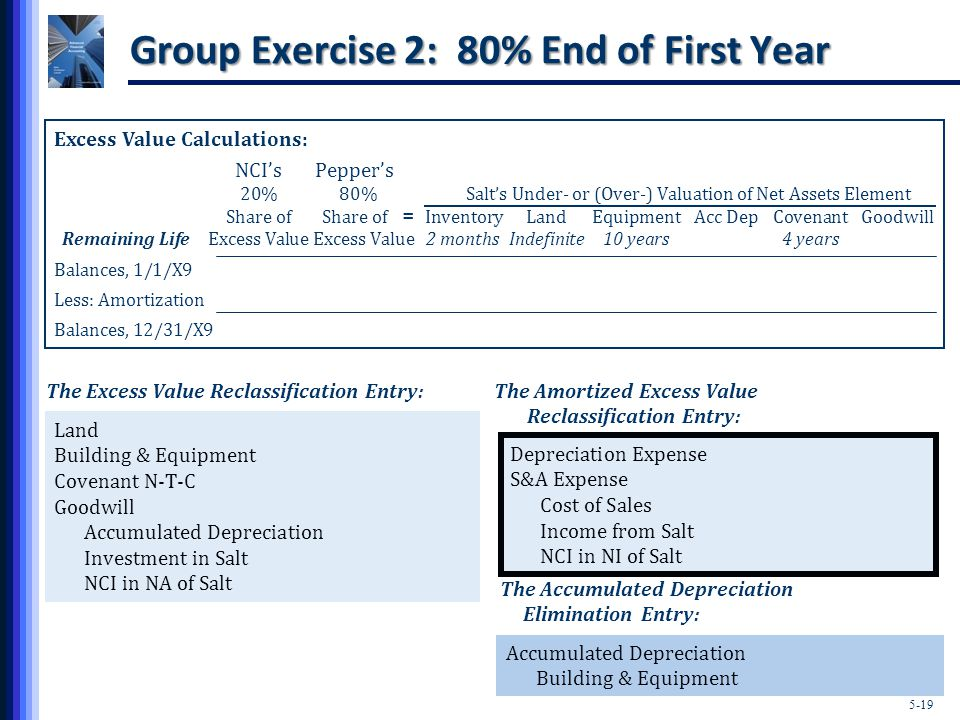 5-19 Group Exercise 2: 80% End of First Year Excess Value Calculations: NCI'sPepper's 20% 80% Salt's Under- or (Over-) Valuation of Net Assets Element Share ofShare of InventoryLandEquipmentAcc DepCovenantGoodwill Remaining Life Excess Value Excess Value2 monthsIndefinite10 years4 years Balances, 1/1/X9 Less: Amortization Balances, 12/31/X9 = The Excess Value Reclassification Entry: Land Building & Equipment Covenant N-T-C Goodwill Accumulated Depreciation Investment in Salt NCI in NA of Salt Accumulated Depreciation Building & Equipment The Accumulated Depreciation Elimination Entry: The Amortized Excess Value Reclassification Entry: Depreciation Expense S&A Expense Cost of Sales Income from Salt NCI in NI of Salt