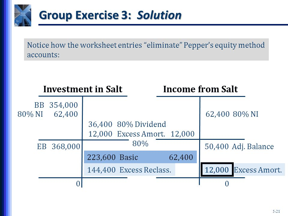 5-21 Group Exercise 3: Solution Investment in SaltIncome from Salt Notice how the worksheet entries eliminate Pepper's equity method accounts: BB 354,000 80% NI 62,400 36,40080% Dividend 12,000Excess Amort.