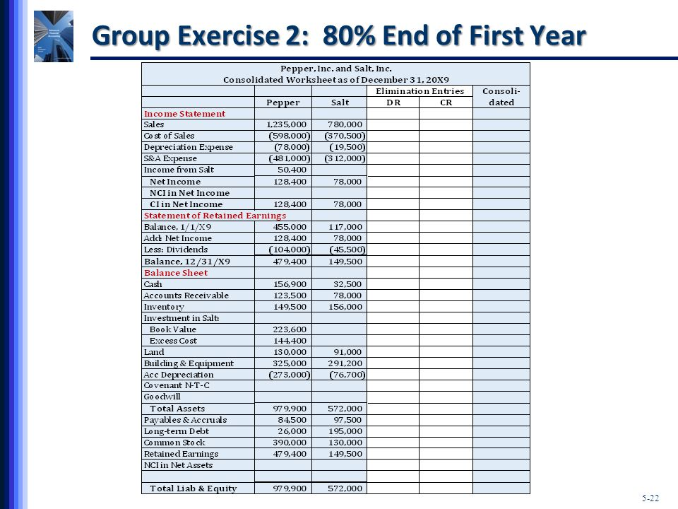 5-22 Group Exercise 2: 80% End of First Year