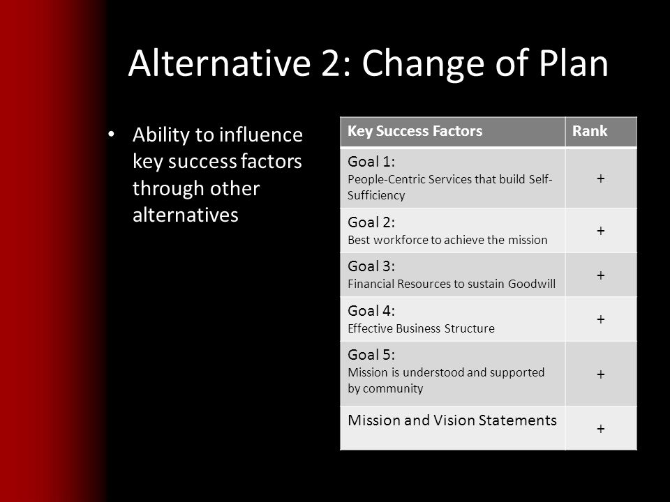 Alternative 2: Change of Plan Ability to influence key success factors through other alternatives Key Success FactorsRank Goal 1: People-Centric Services that build Self- Sufficiency + Goal 2: Best workforce to achieve the mission + Goal 3: Financial Resources to sustain Goodwill + Goal 4: Effective Business Structure + Goal 5: Mission is understood and supported by community + Mission and Vision Statements +