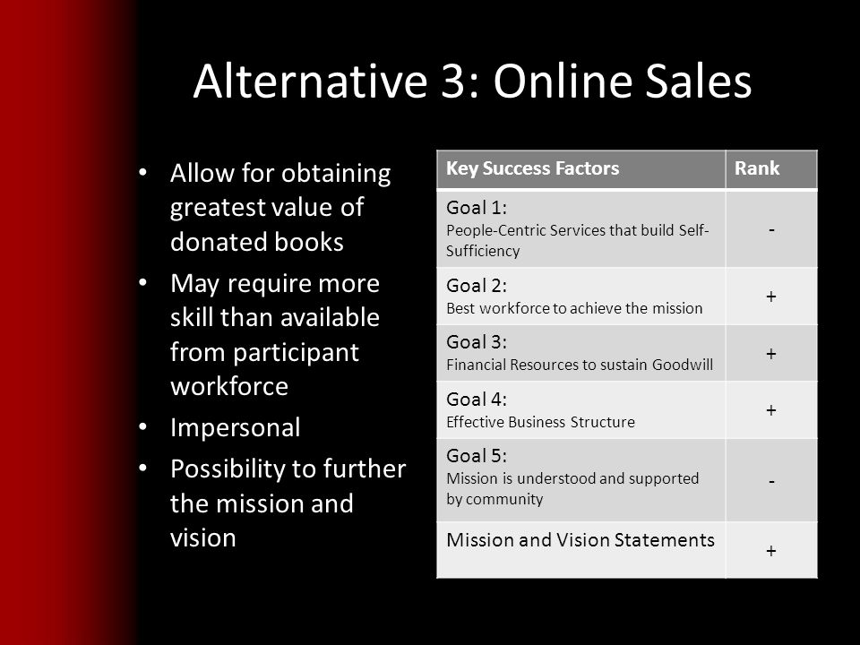 Alternative 3: Online Sales Allow for obtaining greatest value of donated books May require more skill than available from participant workforce Impersonal Possibility to further the mission and vision Key Success FactorsRank Goal 1: People-Centric Services that build Self- Sufficiency - Goal 2: Best workforce to achieve the mission + Goal 3: Financial Resources to sustain Goodwill + Goal 4: Effective Business Structure + Goal 5: Mission is understood and supported by community - Mission and Vision Statements +