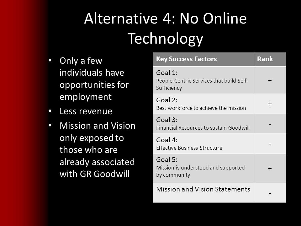 Alternative 4: No Online Technology Only a few individuals have opportunities for employment Less revenue Mission and Vision only exposed to those who are already associated with GR Goodwill Key Success FactorsRank Goal 1: People-Centric Services that build Self- Sufficiency + Goal 2: Best workforce to achieve the mission + Goal 3: Financial Resources to sustain Goodwill - Goal 4: Effective Business Structure - Goal 5: Mission is understood and supported by community + Mission and Vision Statements -