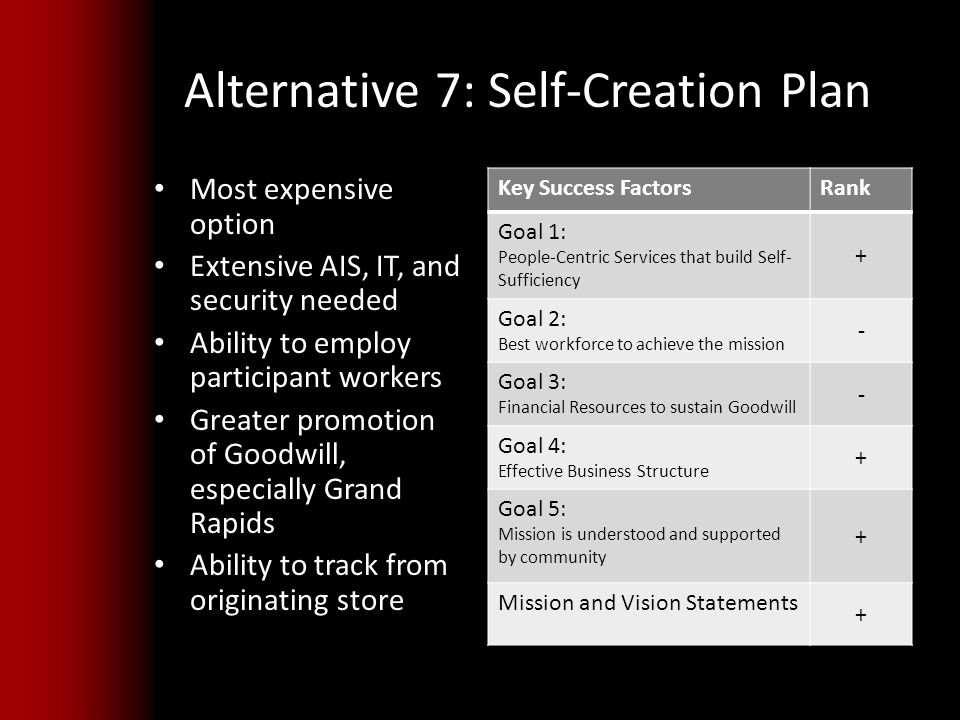 Alternative 7: Self-Creation Plan Most expensive option Extensive AIS, IT, and security needed Ability to employ participant workers Greater promotion of Goodwill, especially Grand Rapids Ability to track from originating store Key Success FactorsRank Goal 1: People-Centric Services that build Self- Sufficiency + Goal 2: Best workforce to achieve the mission - Goal 3: Financial Resources to sustain Goodwill - Goal 4: Effective Business Structure + Goal 5: Mission is understood and supported by community + Mission and Vision Statements +