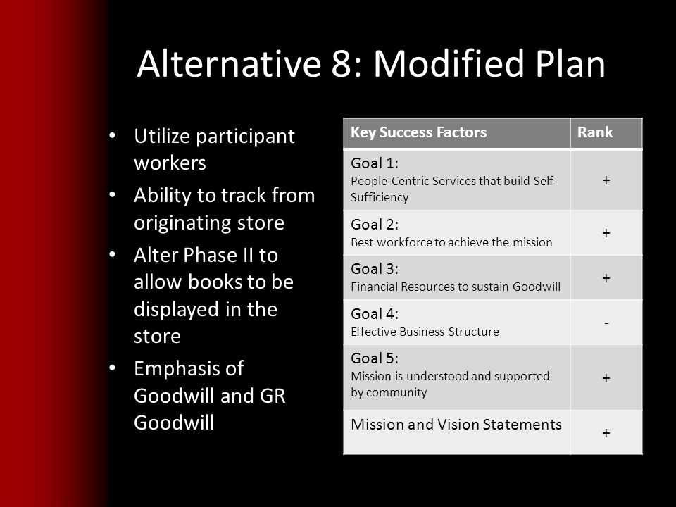 Alternative 8: Modified Plan Utilize participant workers Ability to track from originating store Alter Phase II to allow books to be displayed in the store Emphasis of Goodwill and GR Goodwill Key Success FactorsRank Goal 1: People-Centric Services that build Self- Sufficiency + Goal 2: Best workforce to achieve the mission + Goal 3: Financial Resources to sustain Goodwill + Goal 4: Effective Business Structure - Goal 5: Mission is understood and supported by community + Mission and Vision Statements +