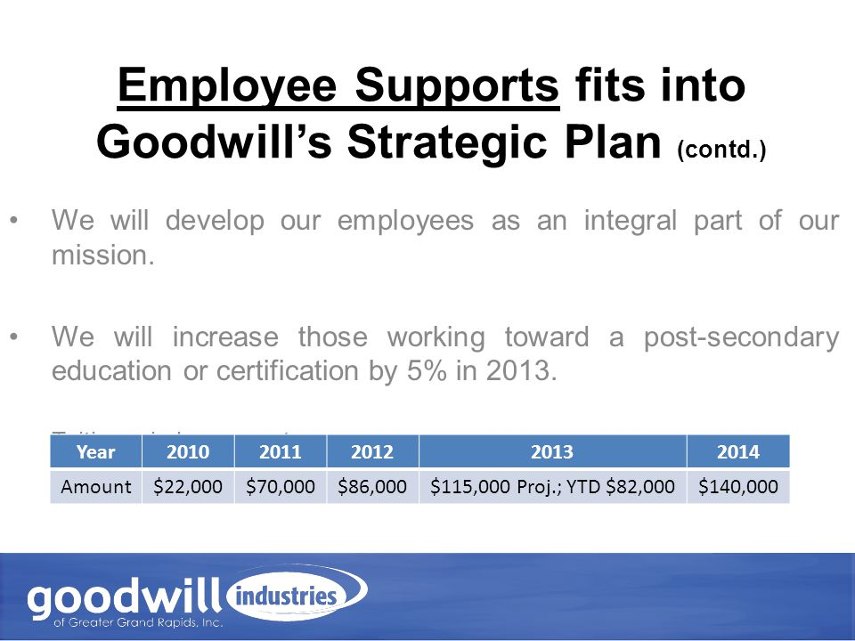 Employee Supports fits into Goodwill's Strategic Plan (contd.) Post-Secondary degree or certification End of 2012, 46 employees were working toward this goal Sept.