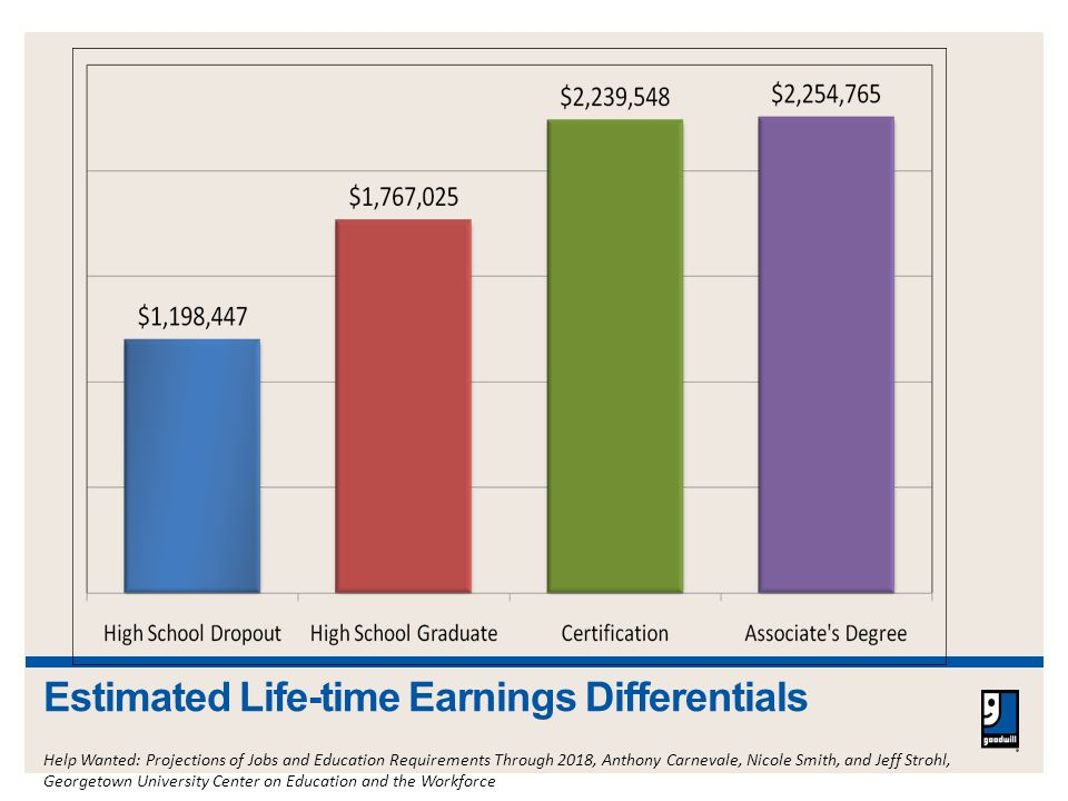 Estimated Life-time Earnings Differentials Help Wanted: Projections of Jobs and Education Requirements Through 2018, Anthony Carnevale, Nicole Smith, and Jeff Strohl, Georgetown University Center on Education and the Workforce