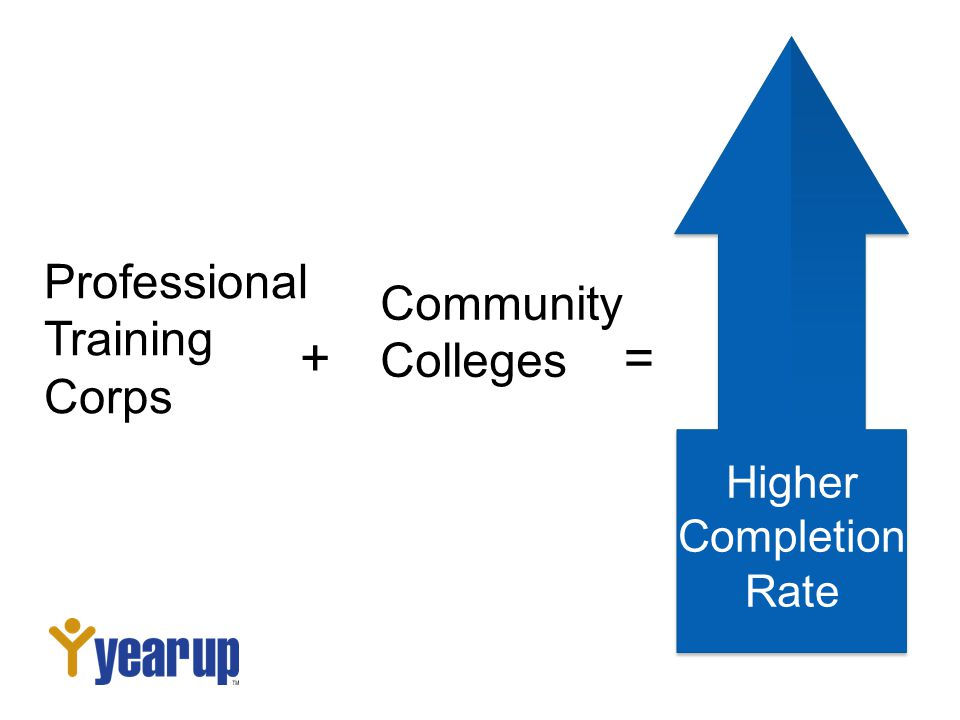 Professional Training Corps + Community Colleges Higher Completion Rate =