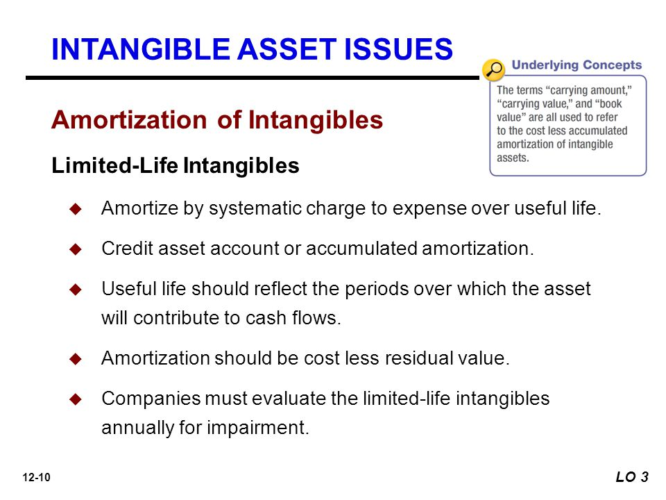 12-10 Amortization of Intangibles INTANGIBLE ASSET ISSUES Limited-Life Intangibles  Amortize by systematic charge to expense over useful life.