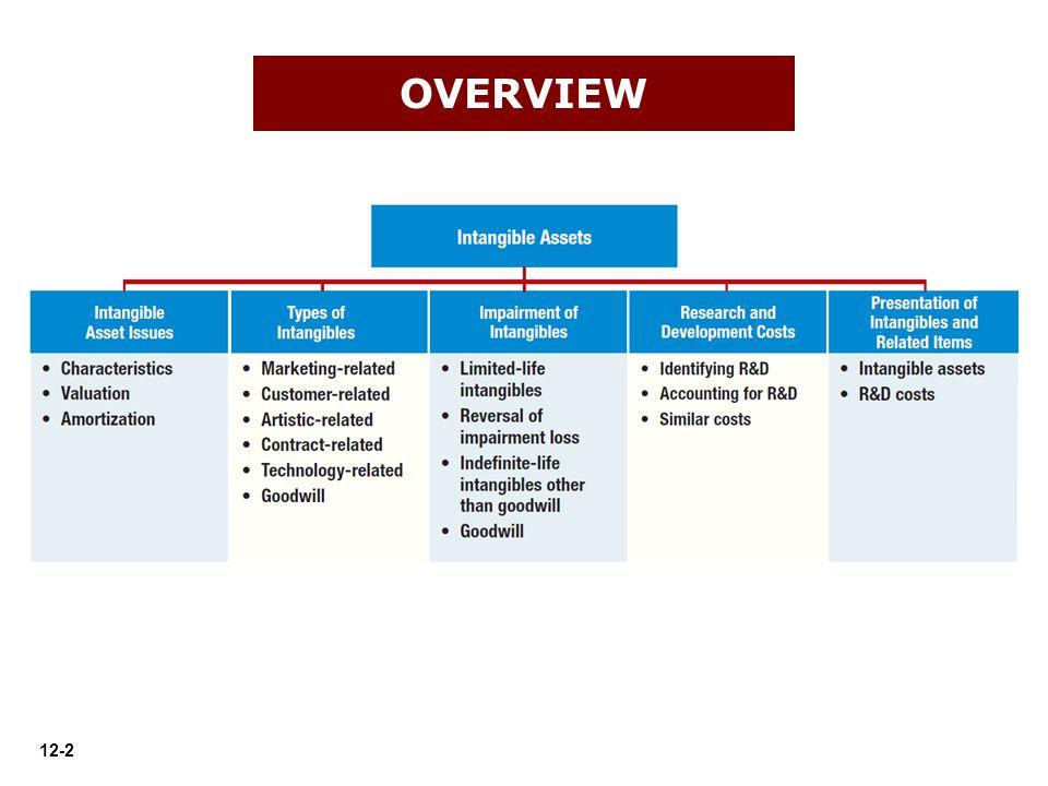 12-63 Presentation of Intangible Assets PRESENTATION OF INTANGIBLES LO 9 ILLUSTRATION 12-15 Nestlé's Intangible Asset Disclosures
