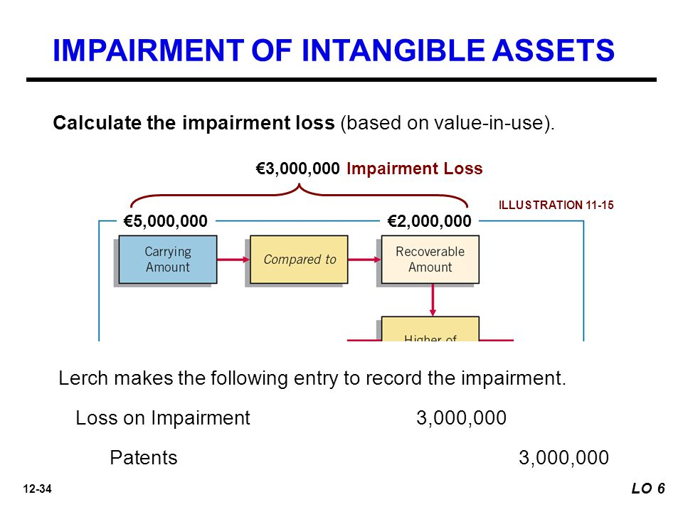 12-34 €5,000,000€2,000,000 Unknown$2,000,000 €3,000,000 Impairment Loss Calculate the impairment loss (based on value-in-use).