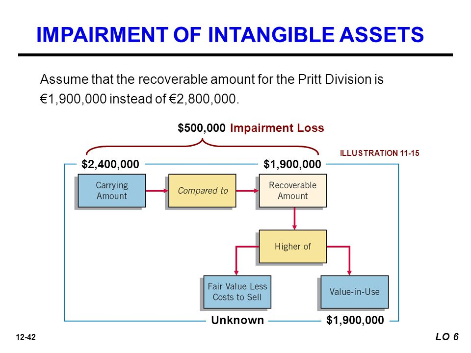 12-42 $2,400,000$1,900,000 Unknown$1,900,000 Assume that the recoverable amount for the Pritt Division is €1,900,000 instead of €2,800,000.