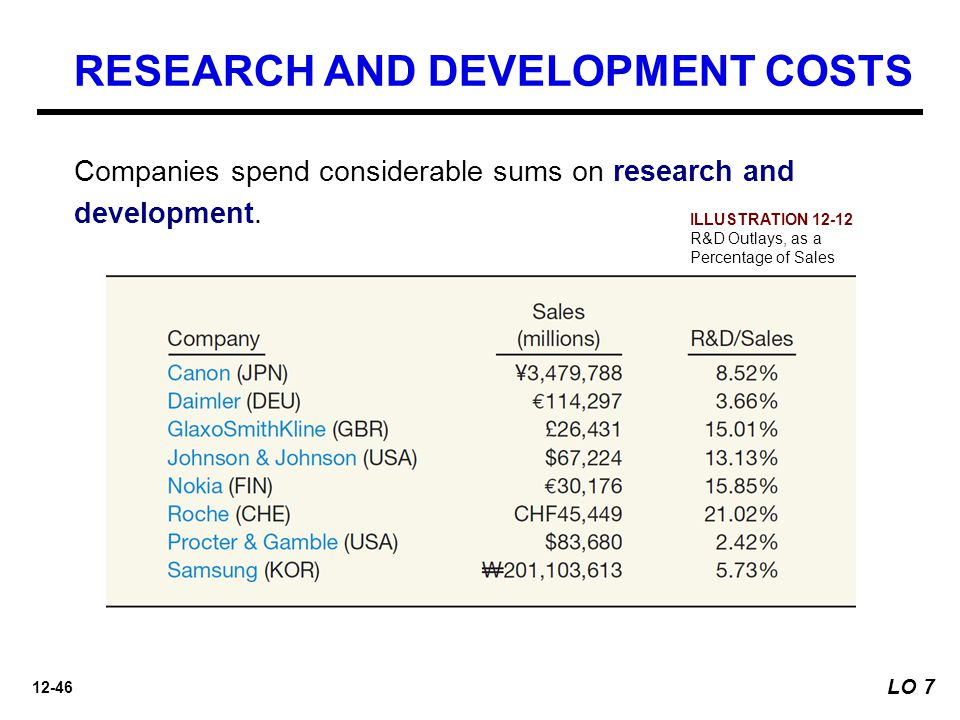 12-46 Companies spend considerable sums on research and development.