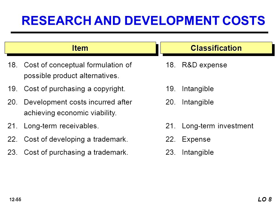 12-55 18.Cost of conceptual formulation of possible product alternatives.