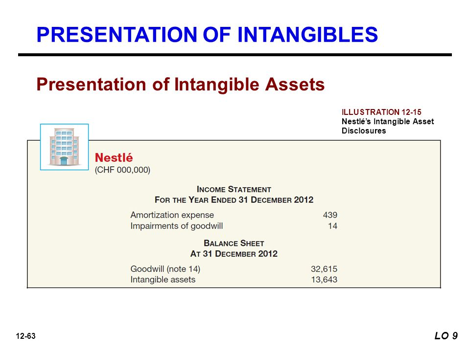 12-63 Presentation of Intangible Assets PRESENTATION OF INTANGIBLES LO 9 ILLUSTRATION 12-15 Nestlé's Intangible Asset Disclosures