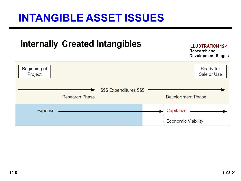 12-8 Internally Created Intangibles ILLUSTRATION 12-1 Research and Development Stages INTANGIBLE ASSET ISSUES LO 2