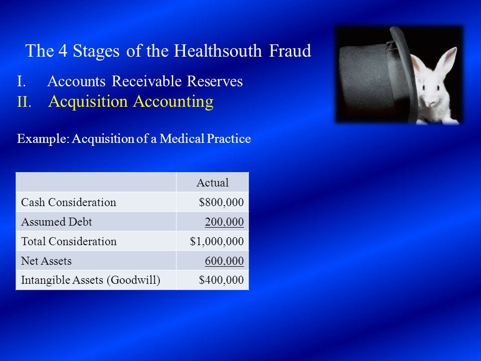 The 4 Stages of the Healthsouth Fraud I. Accounts Receivable Reserves II. Acquisition Accounting Example: Acquisition of a Medical Practice Actual Cas