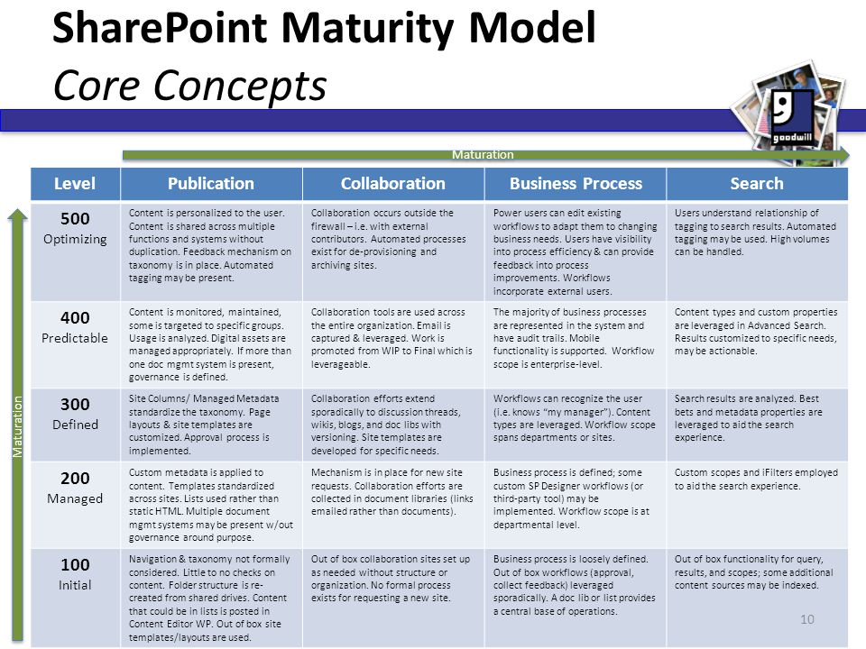 SharePoint Maturity Model Core Concepts LevelPublicationCollaborationBusiness ProcessSearch 500 Optimizing Content is personalized to the user. Conten