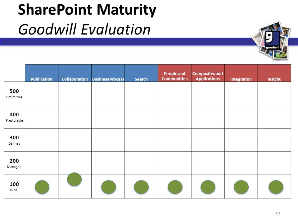 SharePoint Maturity Goodwill Evaluation PublicationCollaborationBusiness ProcessSearch People and Communities Composites and ApplicationsIntegrationIn